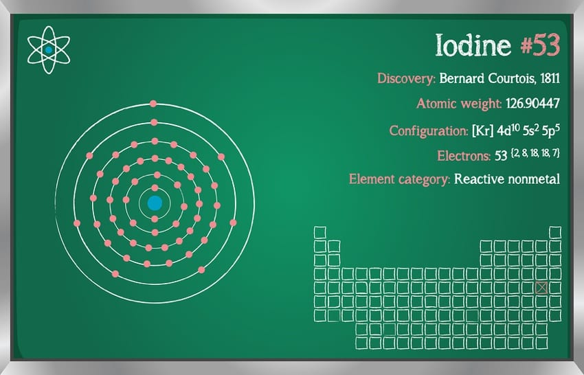 The Chemistry of Iodine